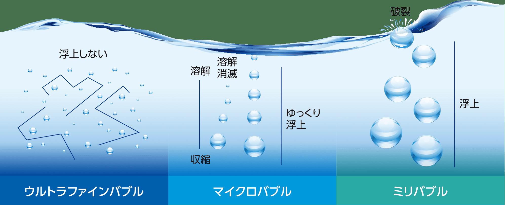 About Ultra Fine Bubble